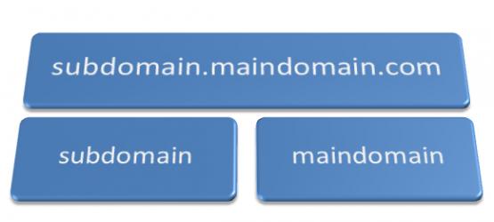 main-sub-site