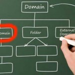 Adding Subdomains to Your Website From Simple Control Panel